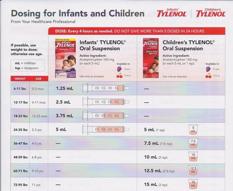 Tylenol Dose June 2016 Babies Forums What To Expect
